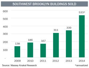 Southwest BK sales transactions