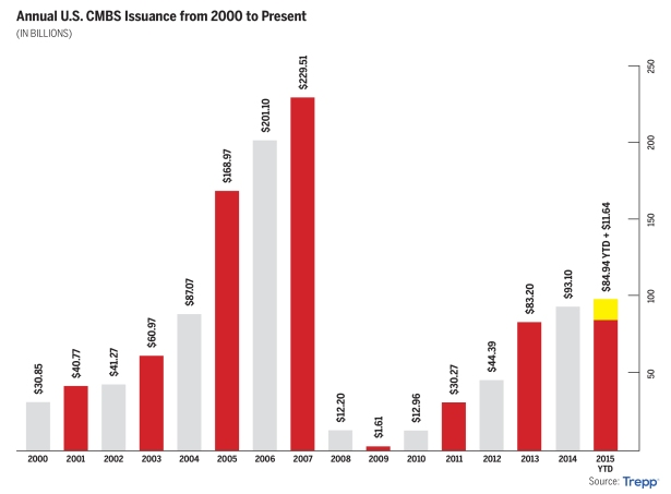 CMBS Issuance 2000-Present.