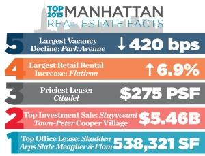 top2015realestatefacts Stat of the Week: 538,321