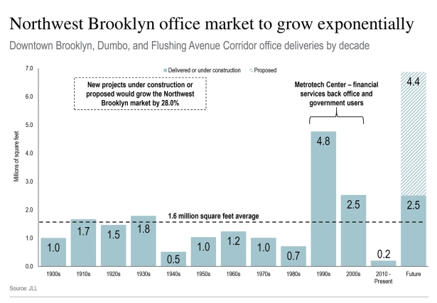 After years of decline, the Brooklyn office market is poised to get bigger than any time in its history (Graph: JLL).