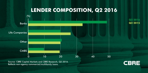 The composition of lenders during the second quarter of 2016 (Graph courtesy of CBRE).