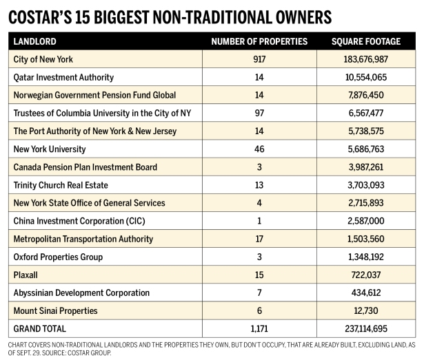 own2016 nontraditional chart Who are the Citys Biggest Non Landlord Landlords?
