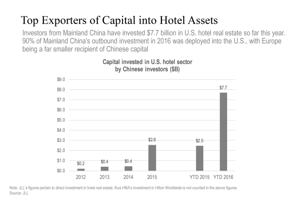 MONEY TALKS: Investors from Mainland China have invested $7.7 billion in U.S. hotel real estate so far this year, and 90 percent of China's outbound investment in 2016 was deployed into the U.S., with Europe being a far smaller recipient of Chinese capital. Chart Courtesy JLL.