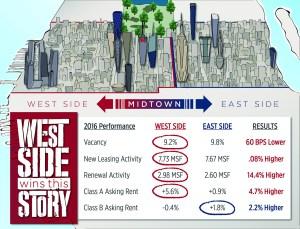 eastsidevswestside sotw Stat of the Week: 60 BPS Lower