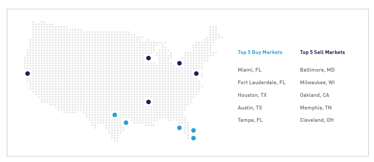 image2 Sun, Surf, Stores   Why the Southeast is Booming for Retail, And Why It's Not Alone