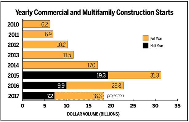 co 080217 p34b Dollar Volume Falls 63 Percent for NYC Construction Starts Since 2015