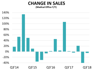 change in sales yoy Healthcare Gets a Retail Makeover