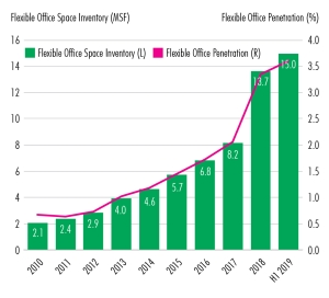 flex graph 34 1 New CBRE Report Details Profound Effects of Flex Space on US Office Leasing Market